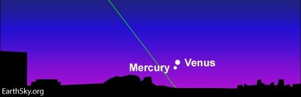 Mercury and Venus, 21-22 May 2020