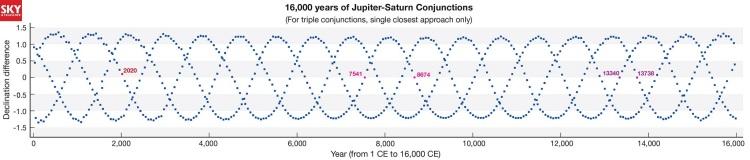 16,000 years of Jupiter-Saturn conjunctions