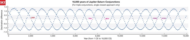 16,000 years of Jupiter-Saturn conjunctions