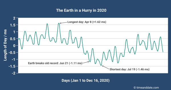 Graph showing the length of days in 2020.